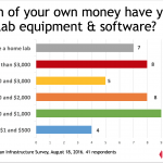 Snapshot: Home Lab Spending Survey