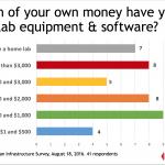 Snapshot: Home Lab Spending Survey