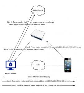NAT64 communication flow