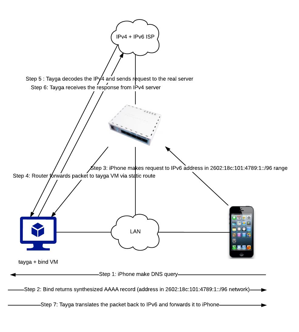 NAT64 setup using tayga - Packet Pushers