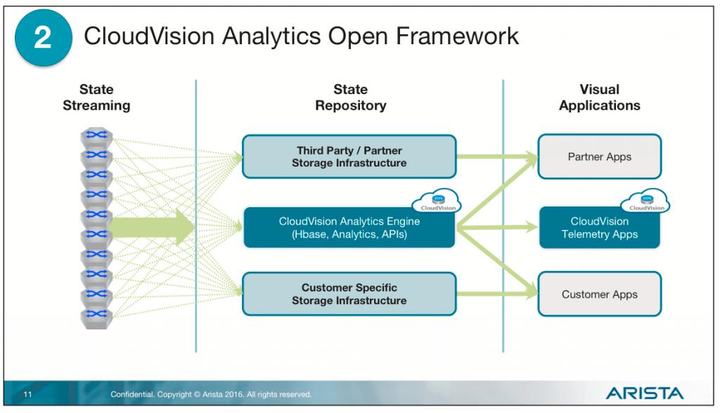 arista-telemetry-2-open-framework