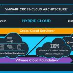 VMware Cross-Cloud: Your One Interface To Public Cloud?