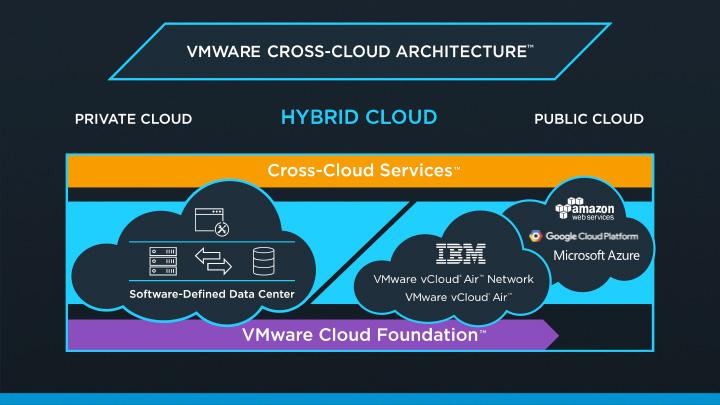 vmware-cross-cloud-arch
