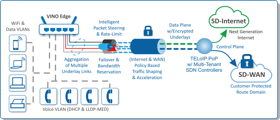 VINO Data Plane with optimization for SD-WAN and SD-Internet Traffic