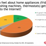 Snapshot: Home Appliances On The Internet