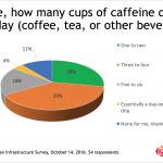 Snapshot: Caffeine Achievers