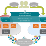 Startup Radar: Webscale Networks Promises 'Just Right' Cloud Resource Allocation