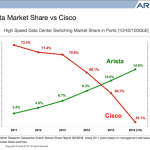 The Arista Strategy Q3 2016: An Analysis