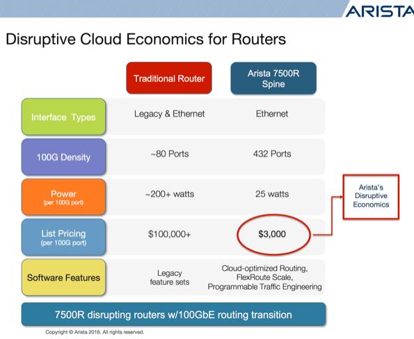 Arista vs cisco q3 2016 3 core router 595 opt