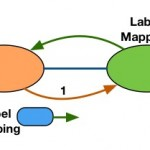 Back to Basics: Label Distribution and Assignment Modes
