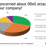 Survey Snapshot: Are You Concerned About DDoS Attacks?