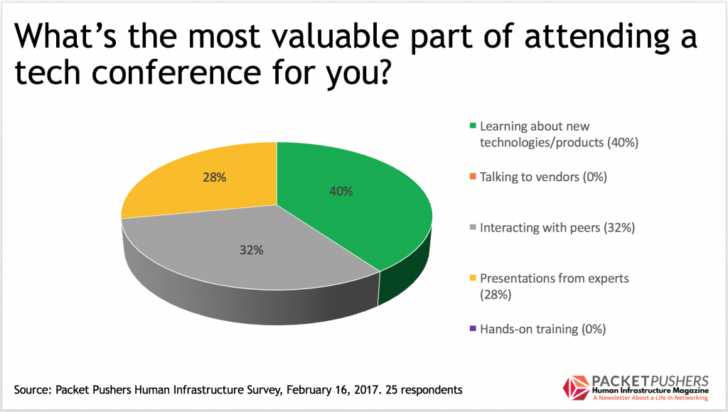 Survey Snapshot: Why Do You Go To Tech Conferences? - Packet Pushers
