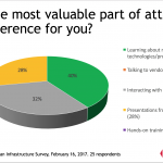 Survey Snapshot: Why Do You Go To Tech Conferences?