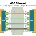 Do Not Buy 40G Ethernet. It's Obsolete