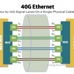 Do Not Buy 40G Ethernet. It's Obsolete