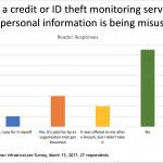 Survey Snapshot: ID Theft & Credit Monitoring
