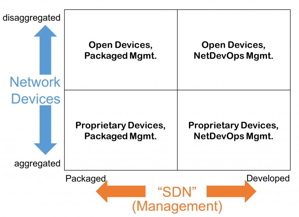 Network Disaggregation & SDN Quadrant Graph