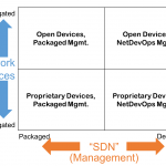 A Simplified Approach to SDN and Network Disaggregation