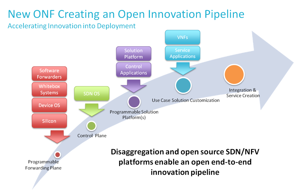 Figure 2.  The Open Networking Foundation's (ONF) Open Innovation Pipeline is a strategy to disaggregate traditional proprietary network devices in favor of 'mix & match' solutions built on open source SDN and NFV platforms. Image credit: ONF