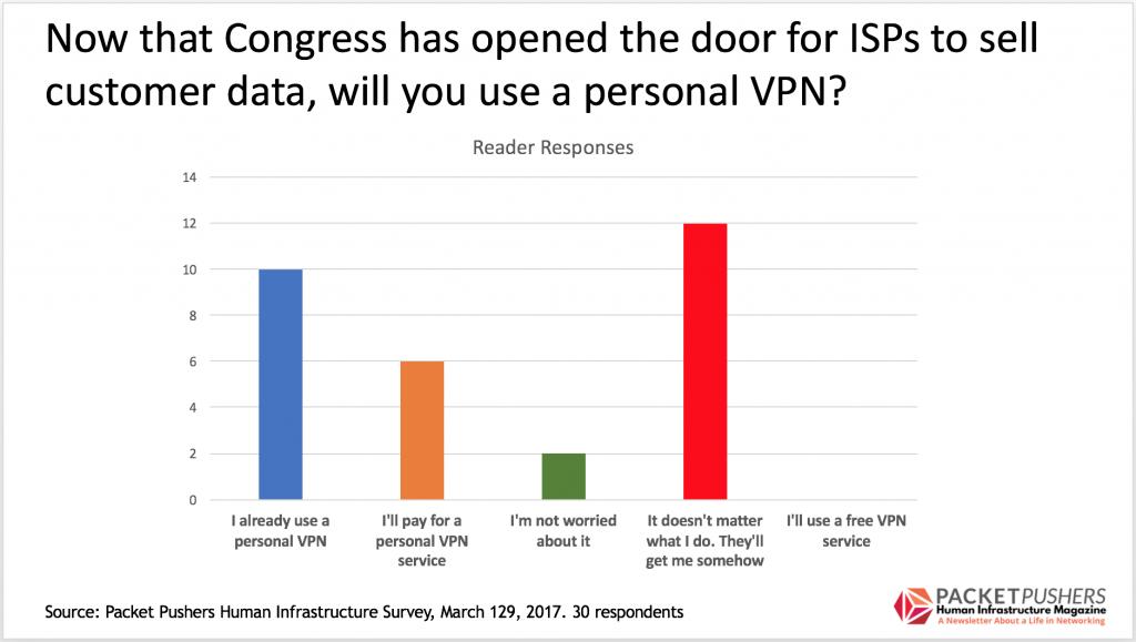 Account vpn free personal Free VPN