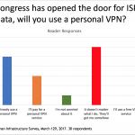 Survey Snapshot: Internet Privacy & Personal VPNs