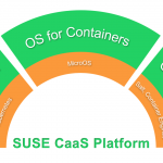 SUSE Launches Beta Container As A Service (CaaS) Platform