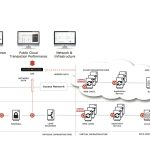 Corvil Adds Cloud Sensor To Its Streaming Analytics Product