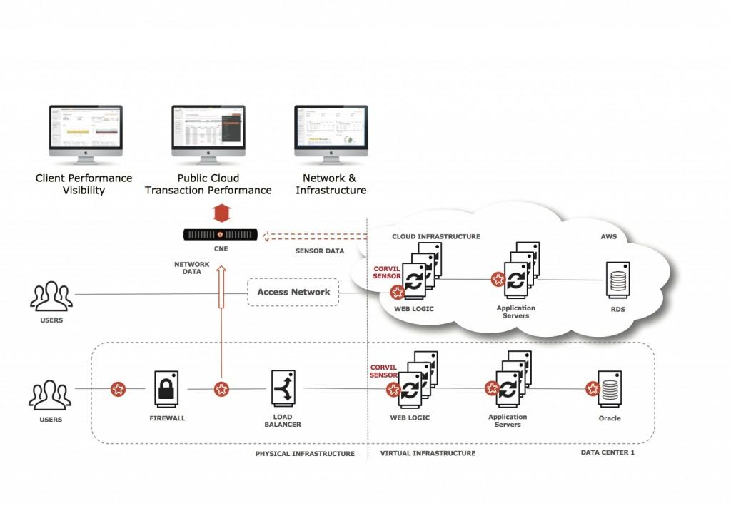 sensor-architecture