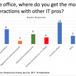 Survey Snapshot: Where Do You Interact With IT Pros In Person?