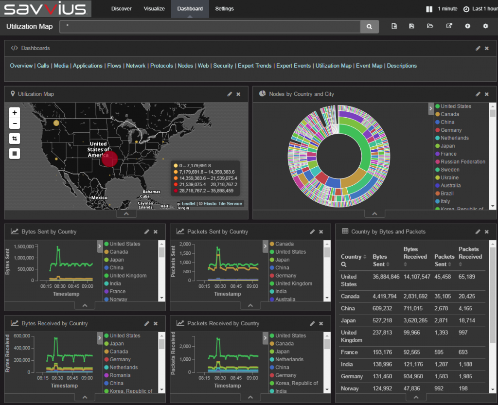 Savvius Insight Utilization Dashboard