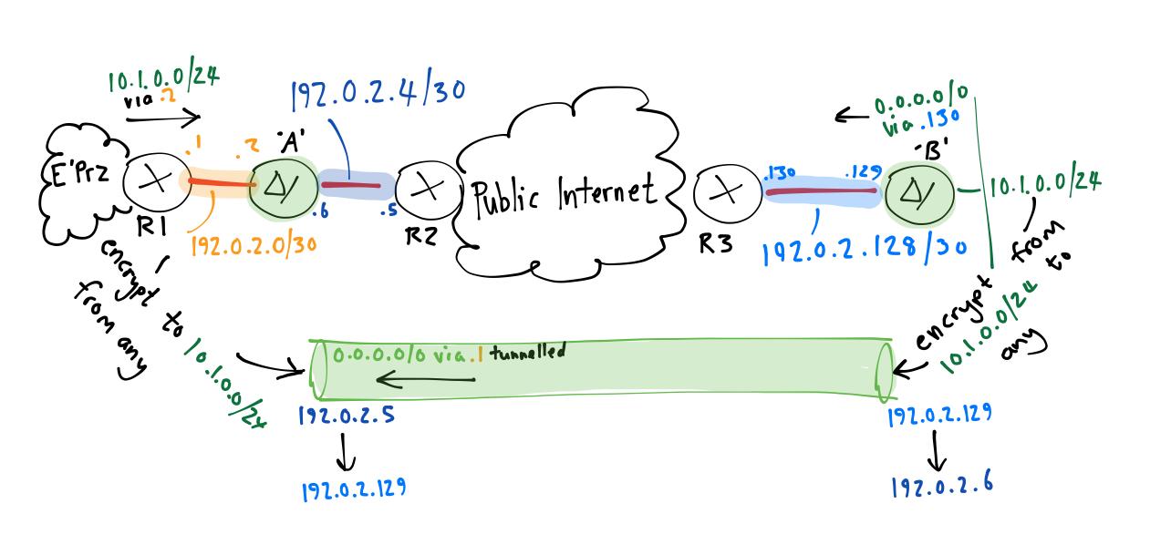 Site-to-site IPSec VPN