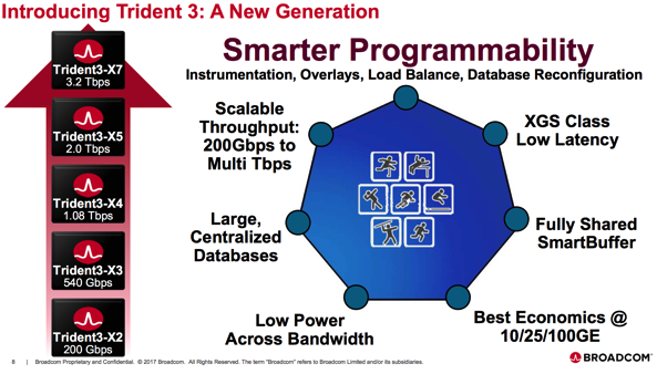 Broadcom Trident 3 Overview.png