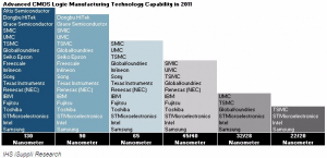 Chip Manufacturing Capabilities