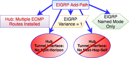 EIGRP-Add-Path-5-Requirements