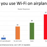 Survey Snapshot: Airplane Wi-Fi