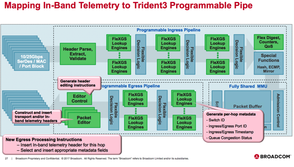 Broadcom Trident 3 - Programmable, Varied And Volume - Packet Pushers