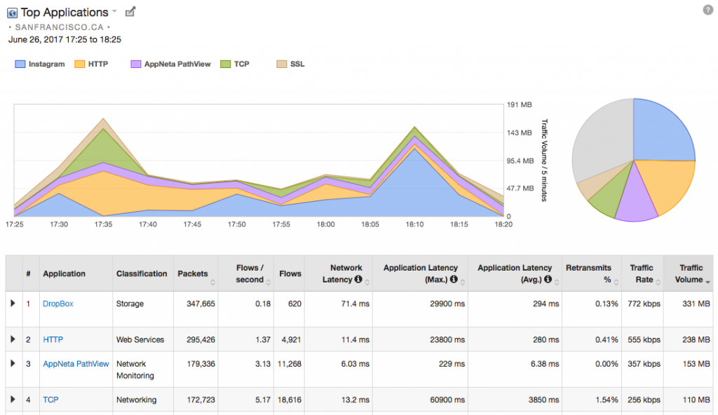 Monitoring SaaS Applications A...