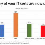 Outdated IT Certifications: Survey Snapshot