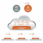 Startup Radar: Volta Networks Puts The Router Control Plane In The Cloud