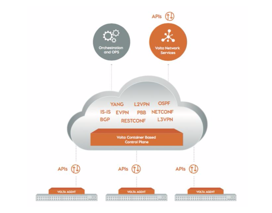 Startup Radar: Volta Networks Puts The Router Control Plane