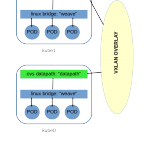 Journey into container orchestration — 4 kubeadm network