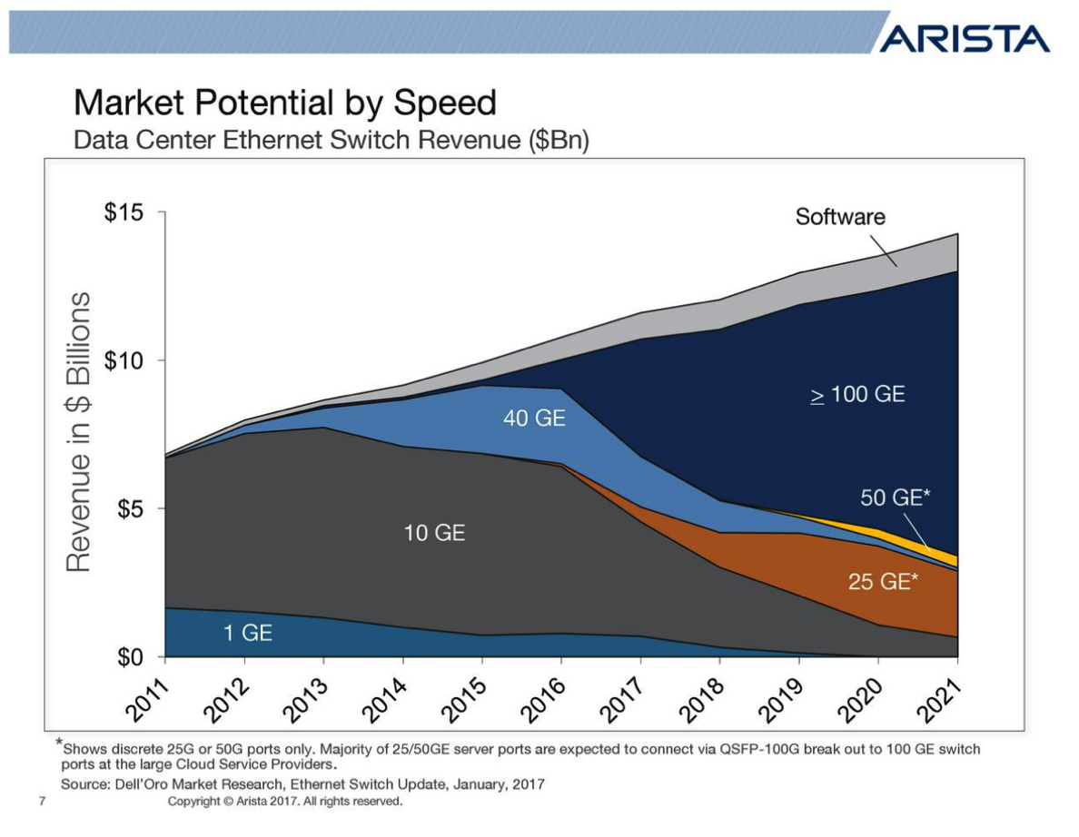 10G Market Share is in Decline