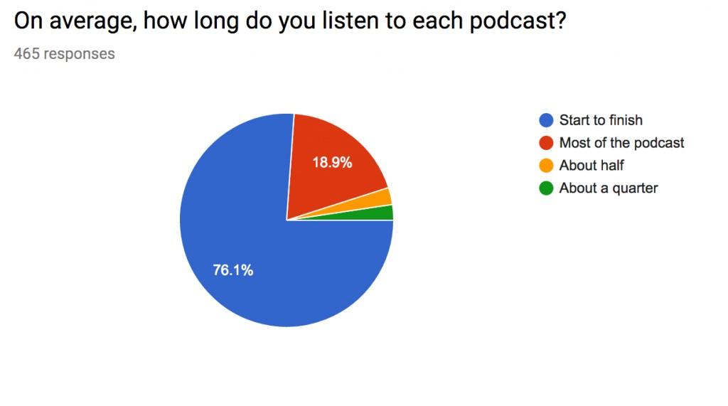 How Long Listen