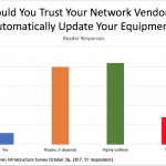 Survey Snapshots: Would You Trust Automated Network Software Updates?