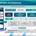 ONAP Amsterdam: An Open Platform For Network Automation