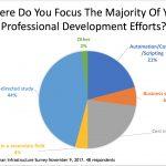 Survey Snapshot: Professional Development Focus For IT