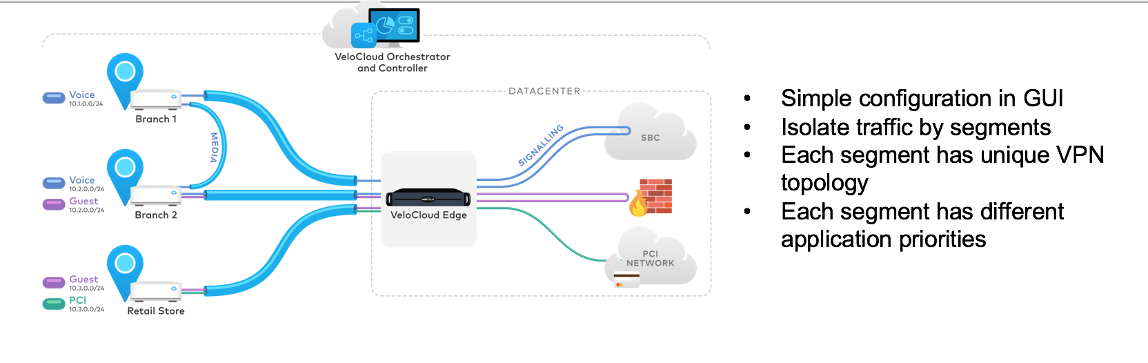 Velocloud Device Keyword Data - Related Velocloud Device