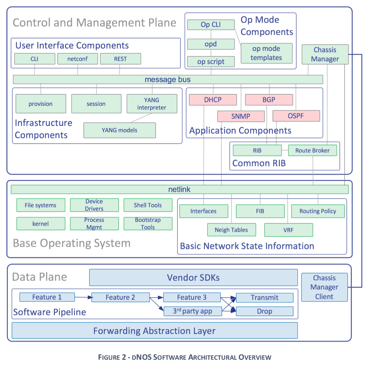 dnos software architectural overview fig 2