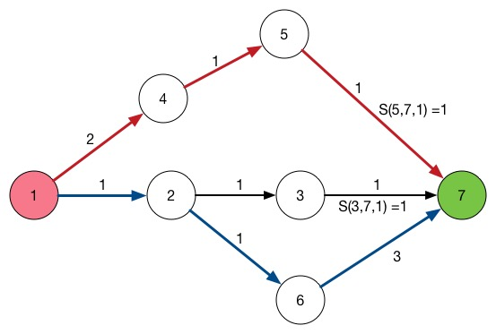 Disjoint Path Routing and LP - Packet Pushers