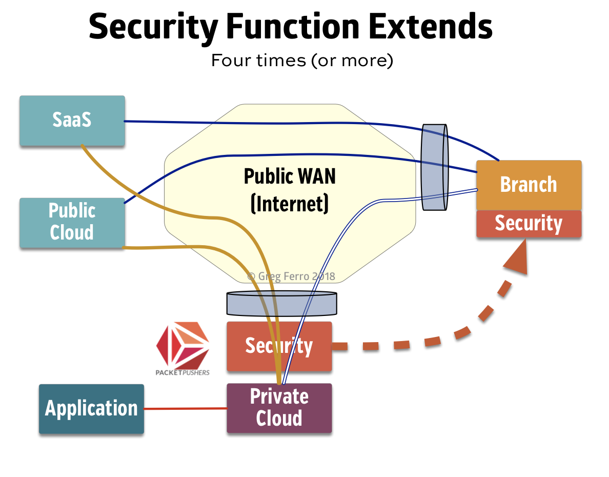 SD WAN extend security functions to the branch